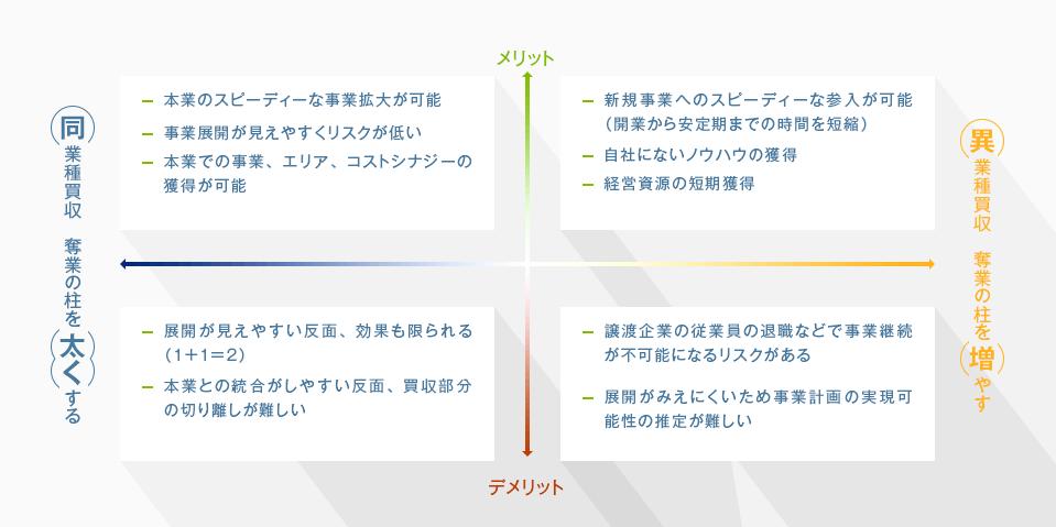 業種の違いによるM&Aの特徴の図